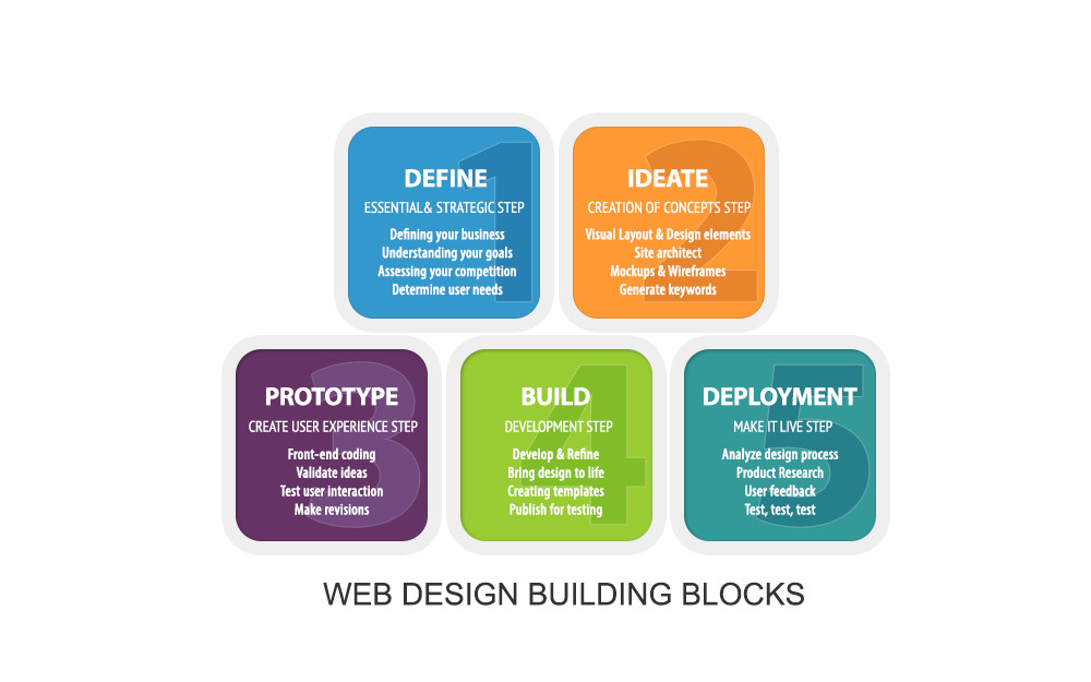 Marian Resio Pittsburgh Web Design Process